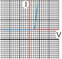 grafik dioda germanium