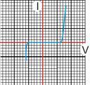 grafik dioda zener